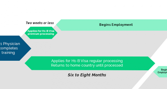 Visa Processing Reinstated
